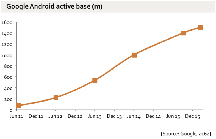 Between 1.3 and 1.4 billion Google Android phones in March of 2016. Click image for source.